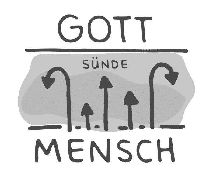 mensch-sünde-gott